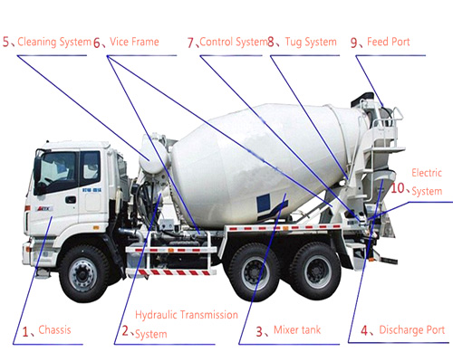 concrete agitator truck for hot sale